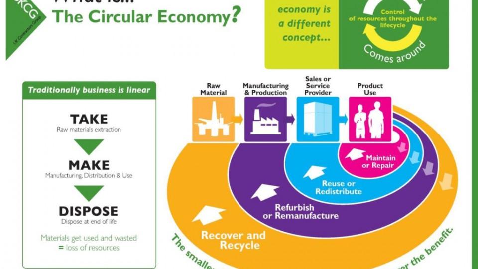 UKCG Circular Economy Questionaire